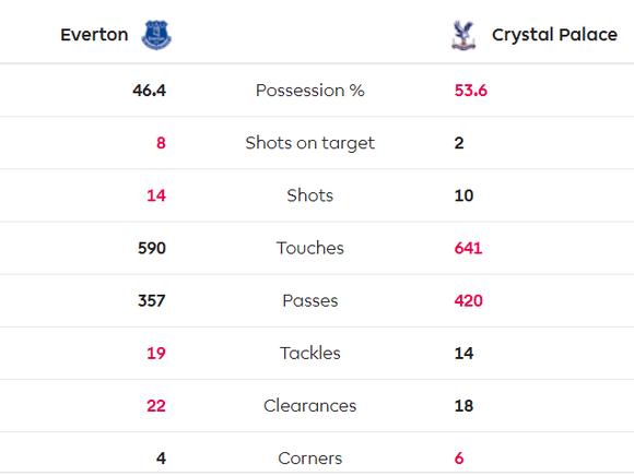 Richarlison tỏa sáng giúp Everton thắng Crystal Palace 3-1, bấm còi qua mặt Man United ảnh 10