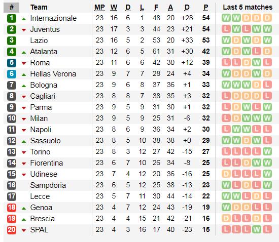 Xếp hạng vòng 23 Serie A: Inter soán ngôi Juventus ảnh 2