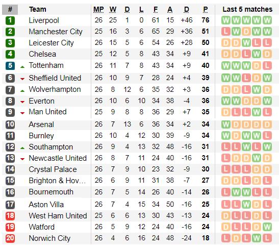 Xếp hạng vòng 26 Ngoại hạng Anh: Tottenham và Arsenal bùng nổ ảnh 2