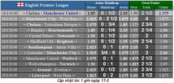Xếp hạng vòng 26 Ngoại hạng Anh: Tottenham và Arsenal bùng nổ ảnh 3