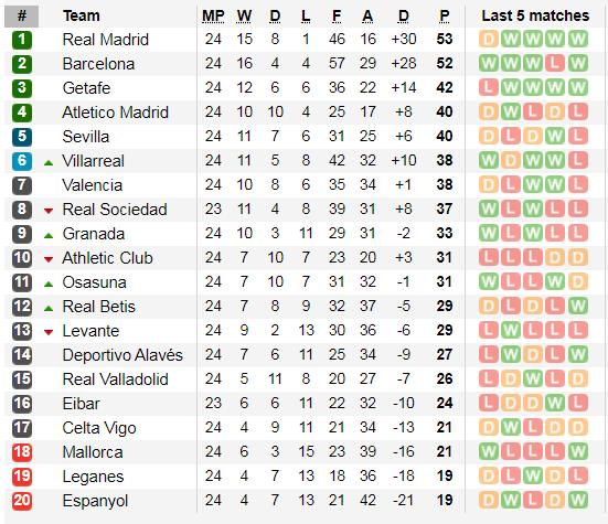 Real Madrid bất ngờ hòa, Barcelona thu ngắn cách biệt ảnh 3