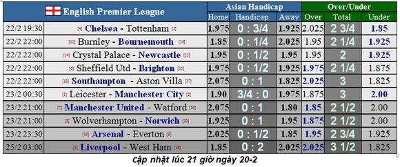 Lịch thi đấu Ngoại hạng Anh, vòng 27: Man United sẽ thắng dễ Watford (Mới cập nhật) ảnh 4