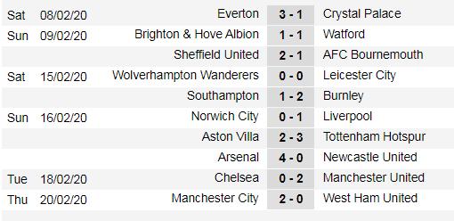 Lịch thi đấu Ngoại hạng Anh, vòng 27: Man United sẽ thắng dễ Watford (Mới cập nhật) ảnh 5