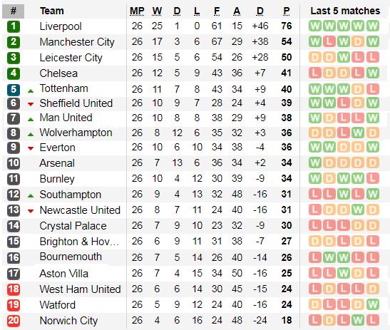 Lịch thi đấu Ngoại hạng Anh, vòng 27: Man United sẽ thắng dễ Watford (Mới cập nhật) ảnh 6