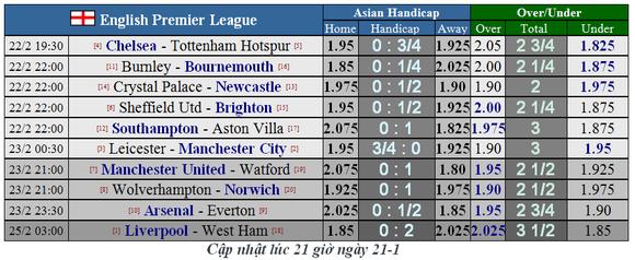 Dự đoán Leicester - Manchester City: Quyết chiến ở King Power (Mới cập nhật) ảnh 2