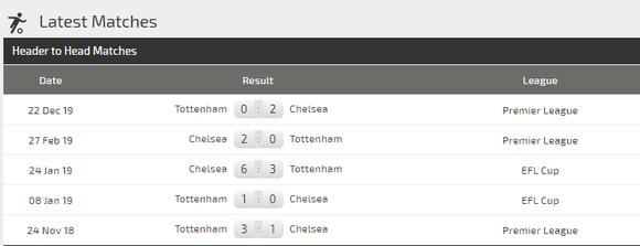 Dự đoán Chelsea – Tottenham: The Blues chạm trán Mourinho ảnh 3