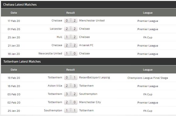 Dự đoán Chelsea – Tottenham: The Blues chạm trán Mourinho ảnh 4