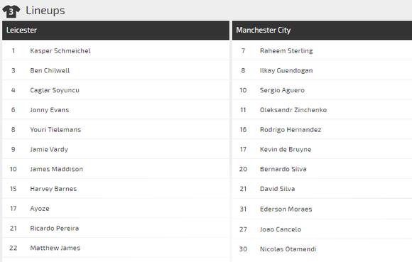 Dự đoán Leicester - Manchester City: Quyết chiến ở King Power (Mới cập nhật) ảnh 3