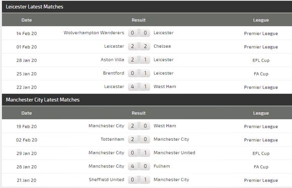 Dự đoán Leicester - Manchester City: Quyết chiến ở King Power (Mới cập nhật) ảnh 5