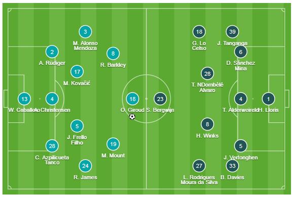 Chelsea - Tottenham 2-1: Giroud và Marcos Alonso lập siêu phẩm, Lampard hạ gục Mourinho ảnh 1
