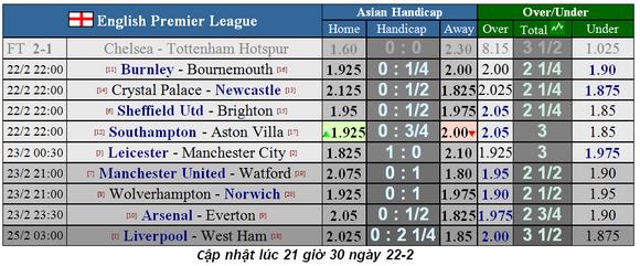 Lịch thi đấu Ngoại hạng Anh, vòng 27: Man United sẽ thắng dễ Watford (Mới cập nhật) ảnh 2