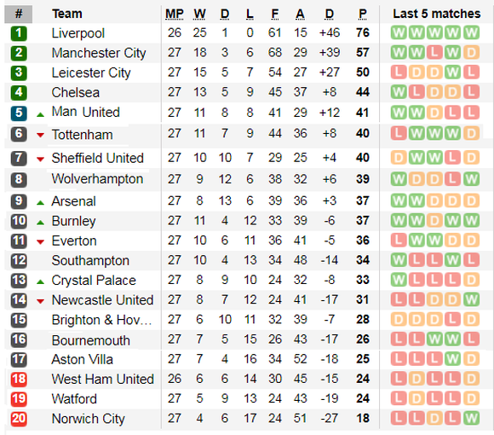 Lịch thi đấu Ngoại hạng Anh, vòng 27: Liverpool quyết hạ gục West Ham (Mới cập nhật) ảnh 3