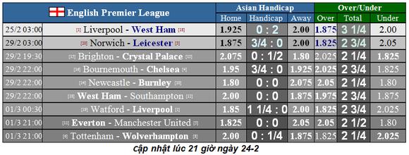 Lịch thi đấu Ngoại hạng Anh, vòng 27: Liverpool quyết hạ gục West Ham (Mới cập nhật) ảnh 1