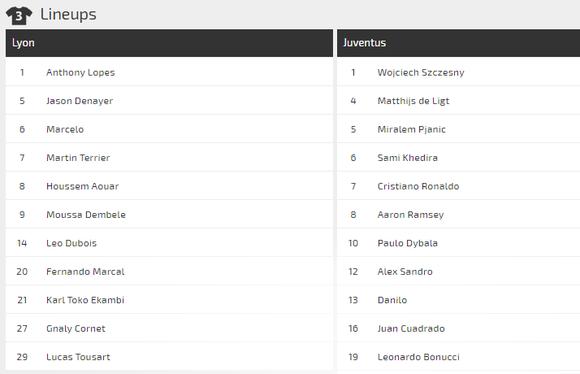 Dự đoán Lyon – Juventus: Sao ngăn nổi siêu tiền đạo Cristiano Ronaldo (Mới cập nhật) ảnh 4