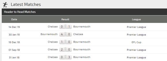 Dự đoán: Bournemouth – Chelsea: The Blues không dễ xơi Anh đào (Mới cập nhật) ảnh 4