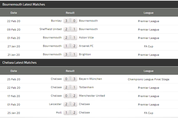 Dự đoán: Bournemouth – Chelsea: The Blues không dễ xơi Anh đào (Mới cập nhật) ảnh 5