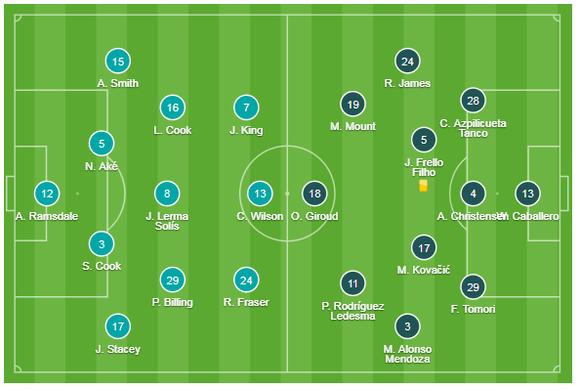 Bournemouth - Chelsea 2-2: Marcos Alonso ghi cú đúp giúp The Blues gỡ hòa ảnh 1