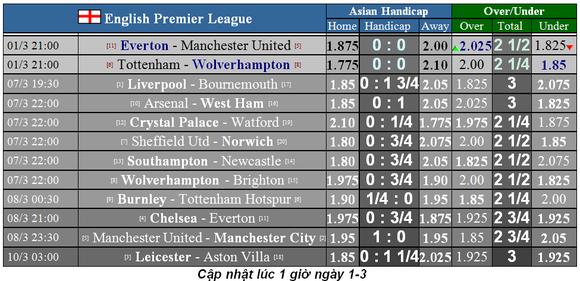 Dự đoán Tottenham – Wolves: Khi Mourinho khắc tinh Bầy sói ảnh 1