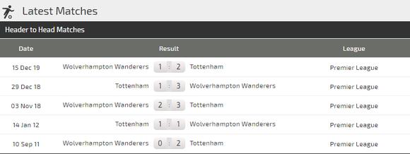 Dự đoán Tottenham – Wolves: Khi Mourinho khắc tinh Bầy sói ảnh 3