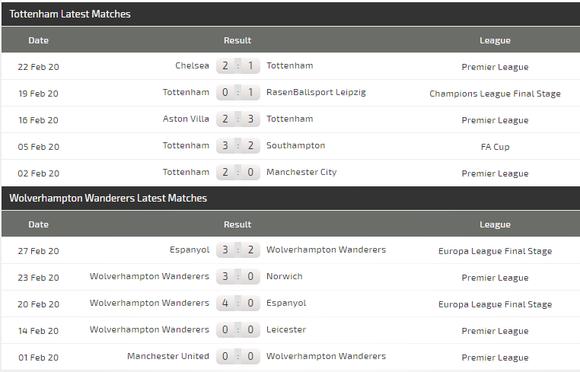 Dự đoán Tottenham – Wolves: Khi Mourinho khắc tinh Bầy sói ảnh 4