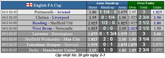 Lịch thi đấu cúp FA, ngày 3-3: Liverpool mạo hiểm đến sân Chelsea (Mới cập nhật) ảnh 2