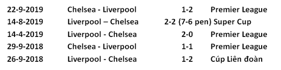 Dự đoán Chelsea - Liverpool: Khi Klopp chấp Lampard cả đôi cánh (Mới cập nhật) ảnh 3