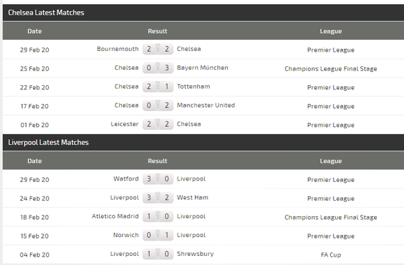 Dự đoán Chelsea - Liverpool: Khi Klopp chấp Lampard cả đôi cánh (Mới cập nhật) ảnh 4