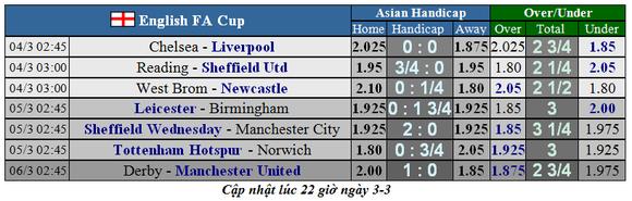 Lịch thi đấu cúp FA, ngày 3-3: Liverpool mạo hiểm đến sân Chelsea (Mới cập nhật) ảnh 1