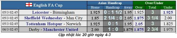Dự đoán Leicester City – Birmingham City: Bầy cáo và cừu non ảnh 1