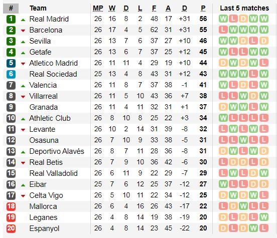 Lịch thi đấu La Liga, vòng 27: Barcelona đụng Ngựa ô Real Sociedad (Mới cập nhật) ảnh 4