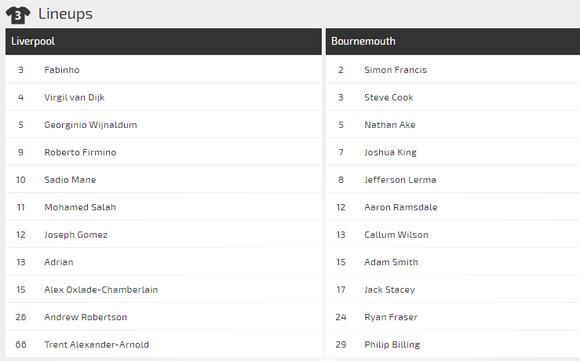 Dự đoán Liverpool – Bournemouth: Bão táp ở Anfield (Mới cập nhật) ảnh 3