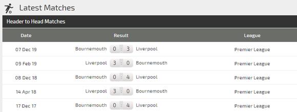 Dự đoán Liverpool – Bournemouth: Bão táp ở Anfield (Mới cập nhật) ảnh 4