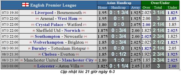 Dự đoán Liverpool – Bournemouth: Bão táp ở Anfield (Mới cập nhật) ảnh 2