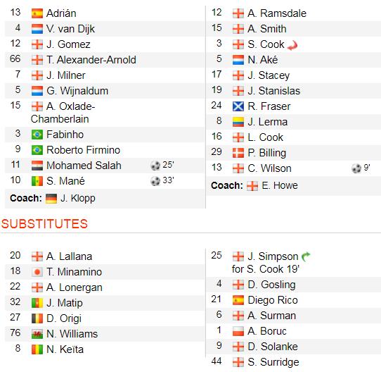 Liverpool - Bournemouth 2-1: Salah và Mane giúp Liverpool ngược dòng, Klopp hài lòng ảnh 2