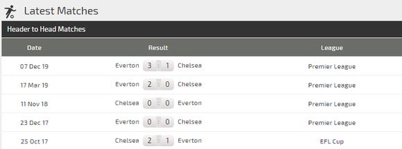 Dự đoán Chelsea - Everton: Stamford Bridge vẫy gọi ảnh 3