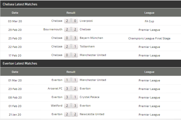 Dự đoán Chelsea - Everton: Stamford Bridge vẫy gọi ảnh 4