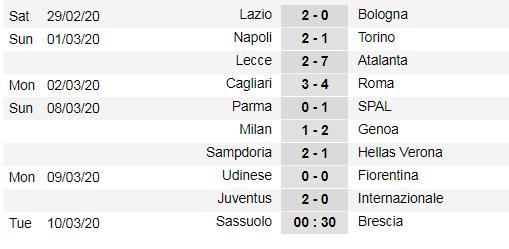 Xếp hạng giải Serie A, vòng 26: Thắng Inter Milan, Juventus chiếm lại ngôi đầu ảnh 1