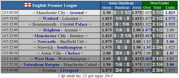 Lịch thi đấu Ngoại hạng Anh, trận đá bù Man City đại chiến Arsenal  ảnh 1