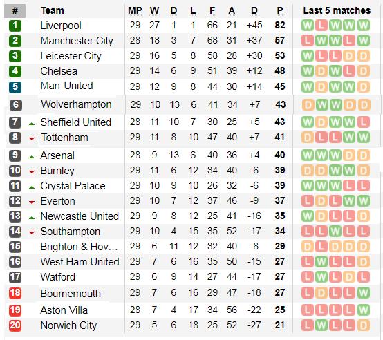 Xếp hạng giải Ngoại hạng Anh, vòng 29: Leicester và Man United bứt phá ảnh 2