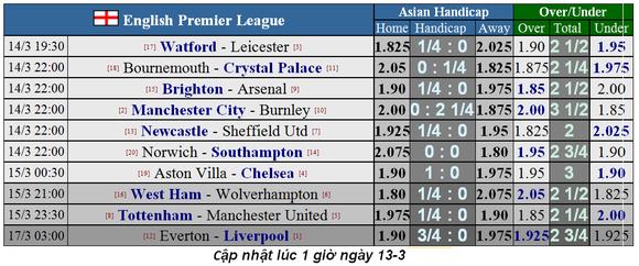 Lịch thi đấu Ngoại hạng Anh, vòng 30: Mourinho cản lối Man United (Mới cập nhật) ảnh 2
