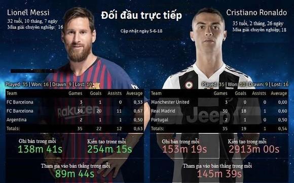 Sự thật đằng sau 35 lần đối đầu trực tiếp giữa Lionel Messi và Cristiano Ronaldo ảnh 2