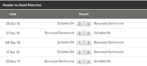 Borussia Dortmund – Schalke: Trận derby bất thường nhất trong lịch sử ảnh 2