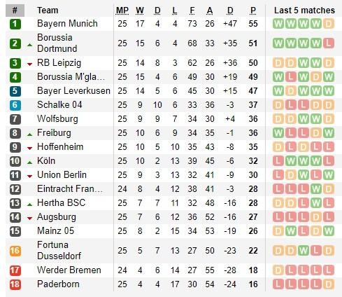 Borussia Dortmund – Schalke: Trận derby bất thường nhất trong lịch sử ảnh 4