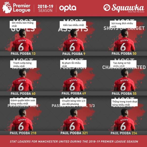 Paul Pogba hãy chơi giống như Frank Lampard ở Chelsea ảnh 1