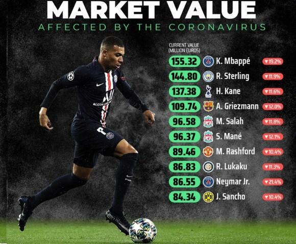 Dịch Covid-19 làm mất giá ngôi sao: Mbappe đắt gấp đôi Neymar và gấp năm lần Ronaldo