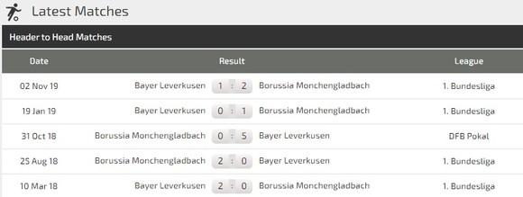 Dự đoán Borussia Monchengladbach – Leverkusen: Kai Havertz đổi vận trận derby sông Rhin ảnh 2