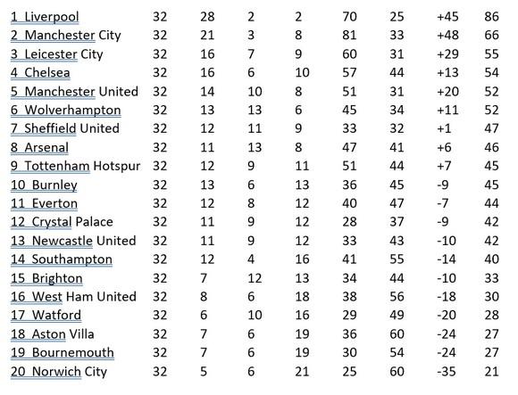 Kết quả và xếp hạng vòng 32 Premier League: Thành Manchester thắng lớn ảnh 1
