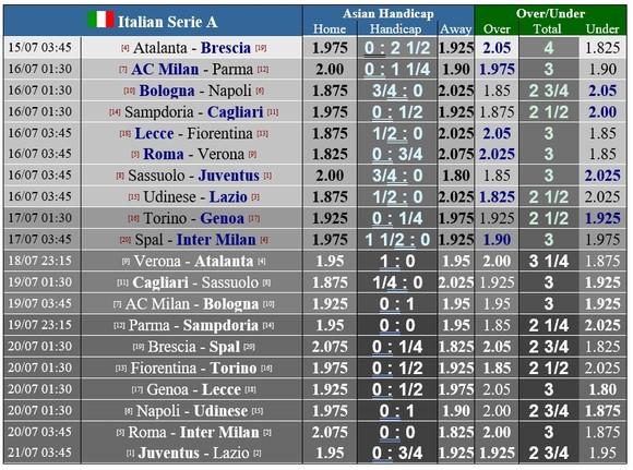 Lịch thi đấu Serie A, vòng 33 ngày 16-7: Inter Milan quật khởi để qua mặt Lazio ảnh 1