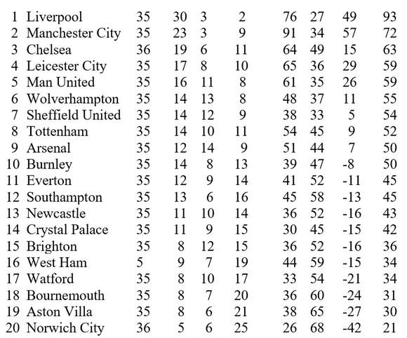 Chelsea rộng đường trụ tốp 4, đẩy Leicester và Man United tranh suất vé Champions League còn lại ảnh 1