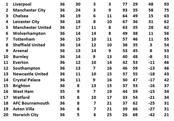 Kết quả và xếp hạng Ngoại hạng Anh vòng 36: Thắng Palace, Man United bắt kịp Leicester ảnh 3